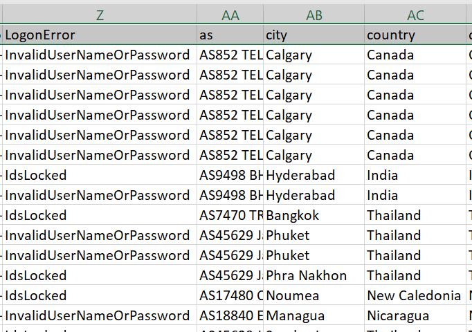 Properties And Country Info For UserLoginFailed